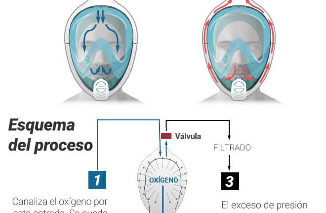Covid-y-aire-con-máscaras-de-snorkel