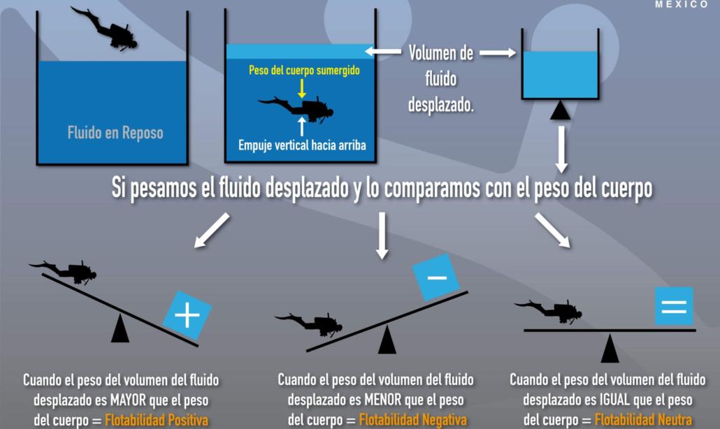 Flotabilidad-explicada-por-Arquímedes
